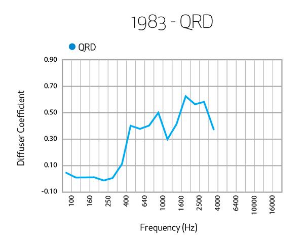 1983-QRD