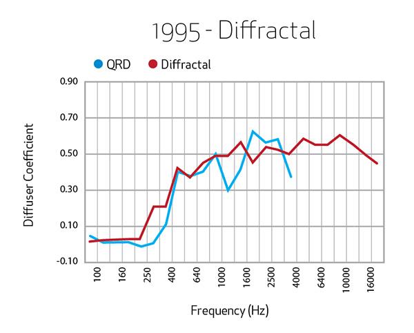 1995-Diffractal