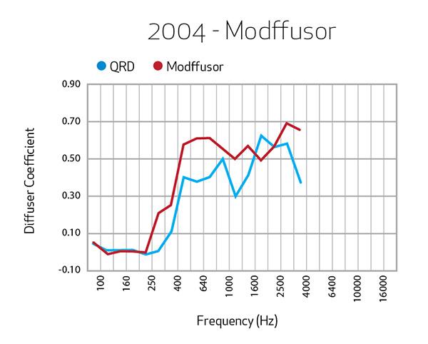 2004-Modffusor
