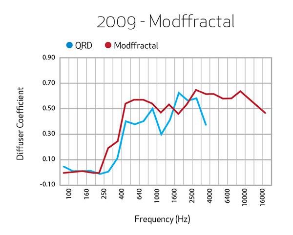 2009-Modffractal