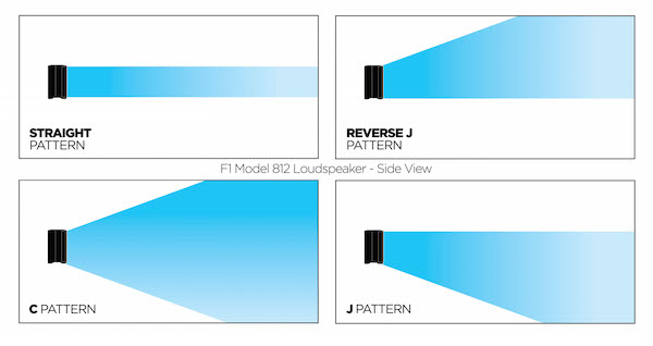 Bose_F1_Installed_CoveragePatterns_rs