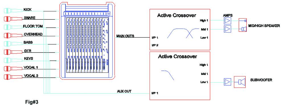 FEEDING YOUR SUBWOOFER - AudioTechnology