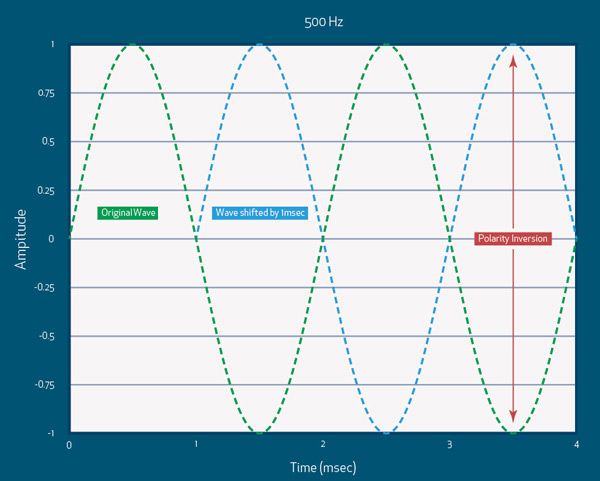 SHIFT BY EXAMPLE If we add 1ms to a 500Hz sine wave, let's calculate how much phase shift is applied relative to the original sine wave. The time period of 500Hz is 2ms (i.e. 1/500 of a second), so our 1ms delay creates a phase shift of 180° relative to the original wave. A delay of 0.5ms would shift it by 90° and a delay of 1.5ms would shift it by 270°. A 2ms delay would obviously shift our 500Hz wave by a full cycle and this wave would look identical to the original. This part should be relatively easy to understand. If you can't grasp this concept yet, go back over it until you do. You'll need to understand this before moving on. Now let's use that same 1ms delay, but apply it to a full range signal, like pink noise. As every frequency has a different time period, every frequency will have a different phase shift, so we have to break it down frequency by frequency. Important to note: Unlike our sine wave, there is no single number for a phase shift of a full range signal. We have to look at the phase shift for each individual frequency. We've just worked out that with a 1ms delay our signal will be shifted 180° at 500Hz, but what about 1kHz? Well, the time period of 1kHz is 1ms, so we will create a phase shift of 360°, or a full cycle, at 1kHz. If we look at 250Hz, which has a time period of 4ms, we'll be shifted by 90° relative to the original wave.
