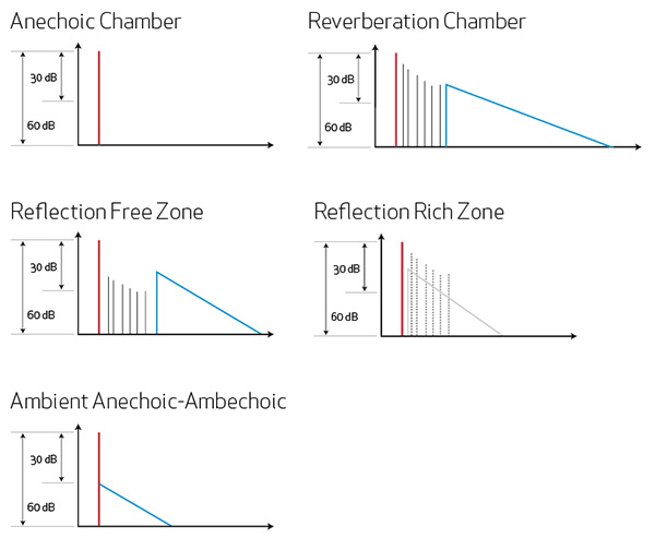 The Energy Time Curves (ETC) at the mix position of various control room designs with direct sound (red) and diffuse reflections (blue).