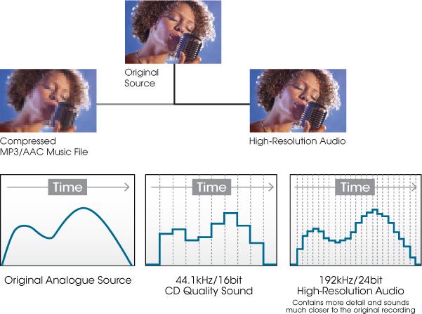 high-resolution-audio