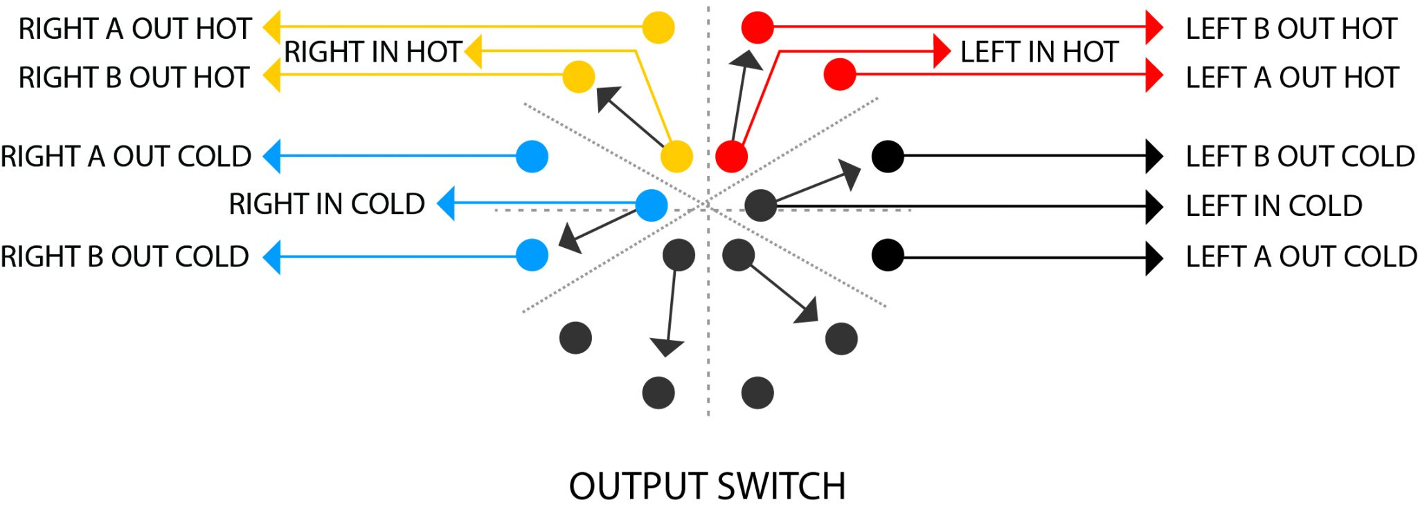 output switch